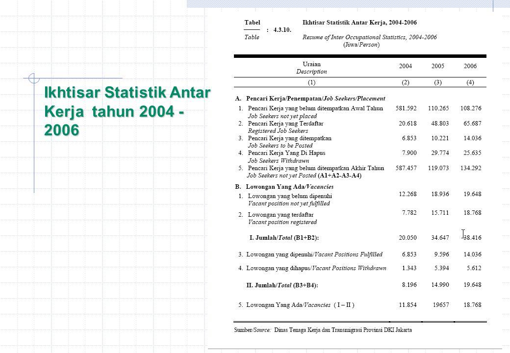 Ikhtisar Statistik Antar Kerja tahun 2004 - 2006