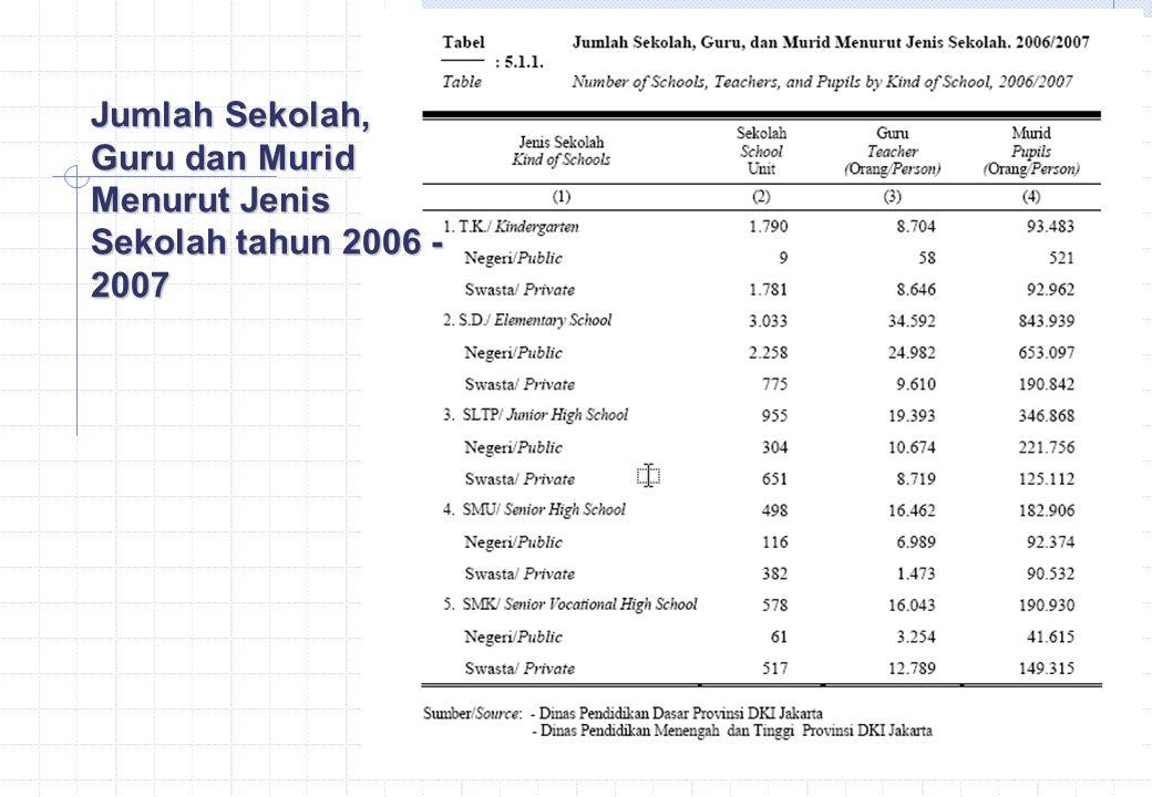 Jumlah Sekolah, Guru dan Murid Menurut Jenis Sekolah tahun 2006 - 2007