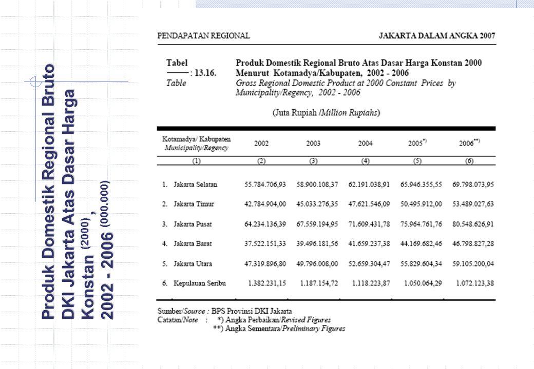 Produk Domestik Regional Bruto DKI Jakarta Atas Dasar Harga Konstan (2000) , 2002 - 2006 (000.000)