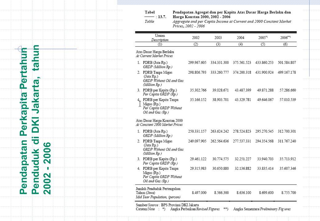 Pendapatan Perkapita Pertahun Penduduk di DKI Jakarta, tahun 2002 - 2006
