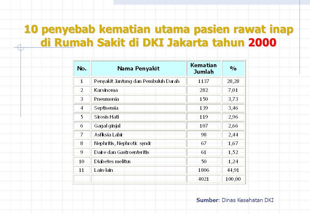 10 penyebab kematian utama pasien rawat inap di Rumah Sakit di DKI Jakarta tahun 2000