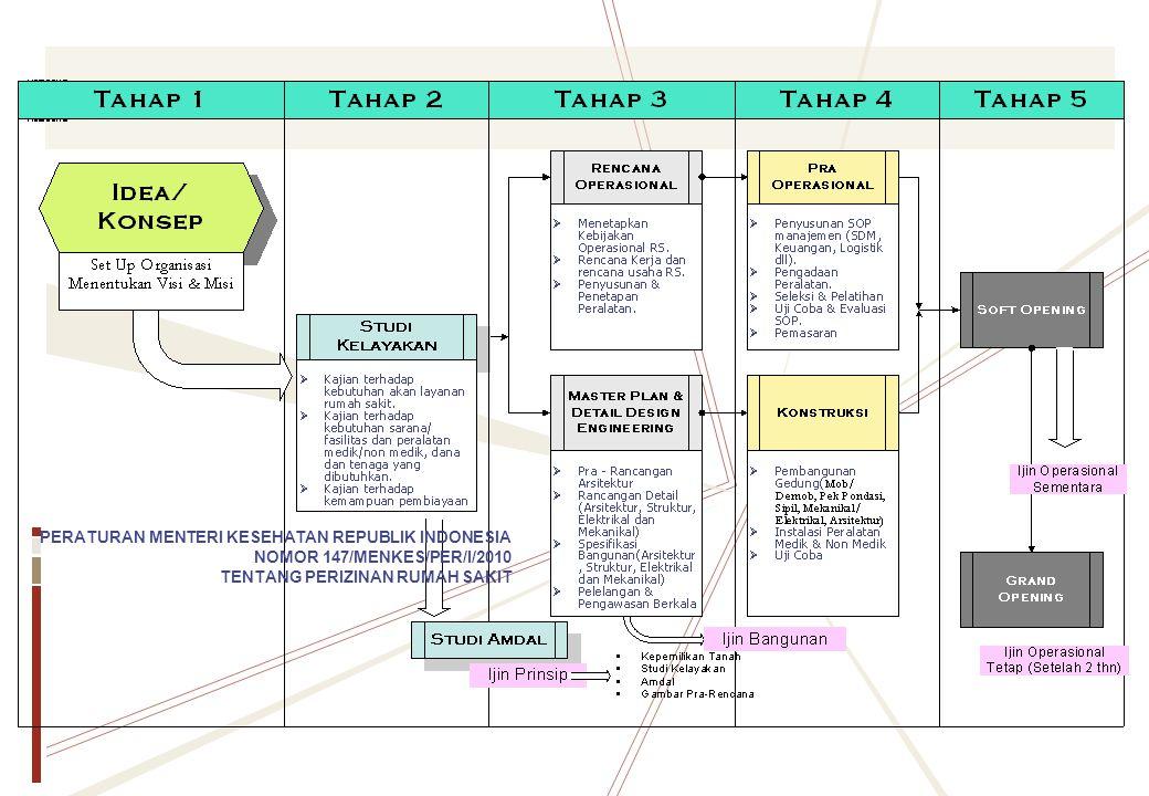 PERATURAN MENTERI KESEHATAN REPUBLIK INDONESIA NOMOR 147/MENKES/PER/I/2010 TENTANG PERIZINAN RUMAH SAKIT
