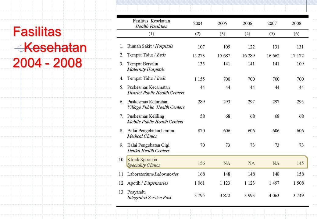Fasilitas Kesehatan 2004 - 2008