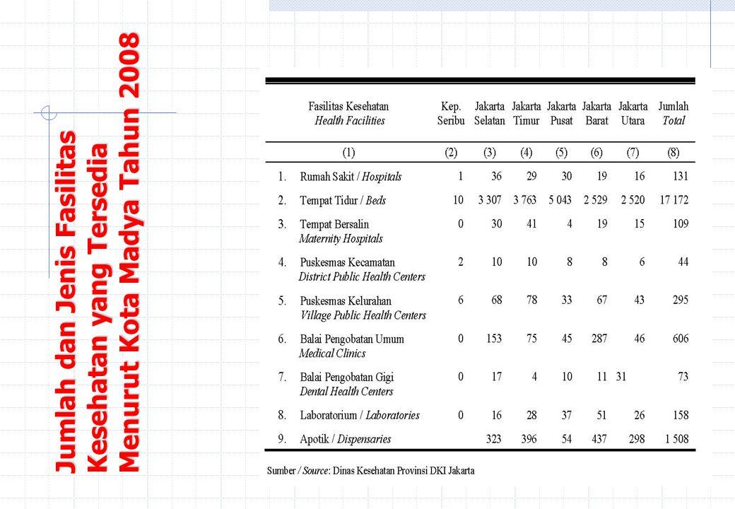 Iyul Syaaf - April 2006 Jumlah dan Jenis Fasilitas Kesehatan yang Tersedia Menurut Kota Madya Tahun 2008.