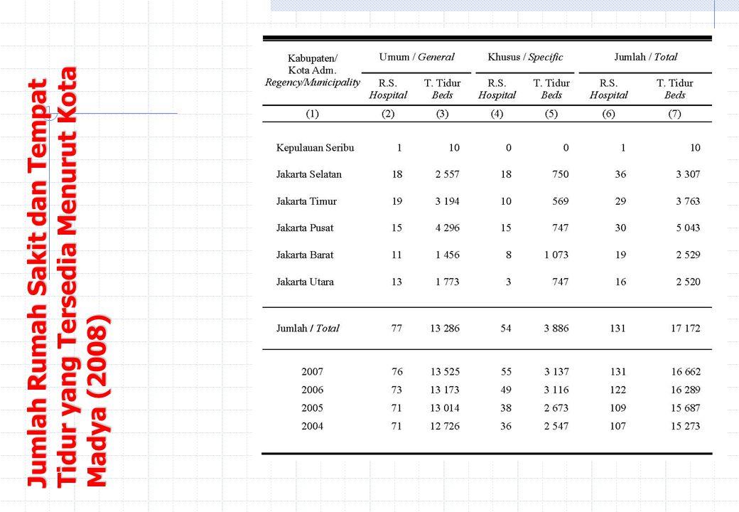 Iyul Syaaf - April 2006 Jumlah Rumah Sakit dan Tempat Tidur yang Tersedia Menurut Kota Madya (2008)