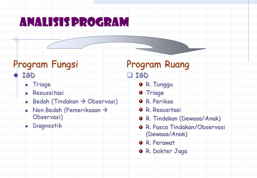 Analisis Program Program Fungsi Program Ruang IGD IGD Triage
