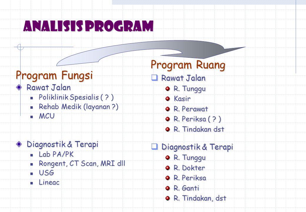 Analisis Program Program Ruang Program Fungsi Rawat Jalan Rawat Jalan