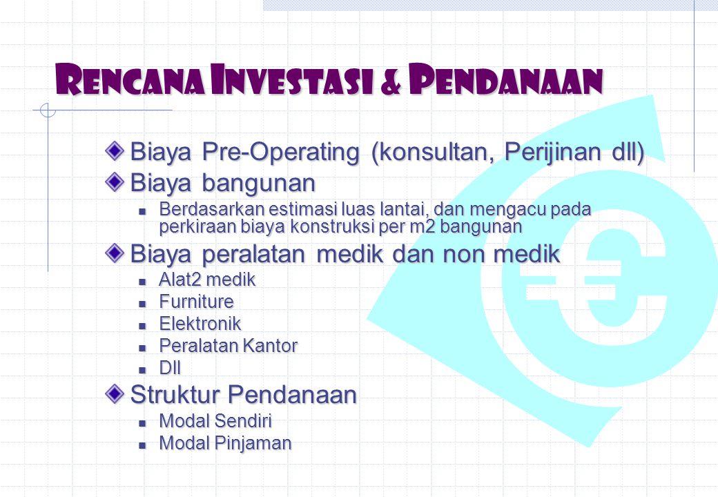 Rencana Investasi & Pendanaan