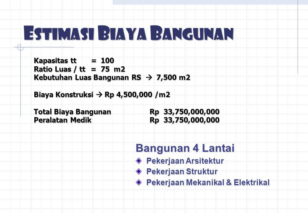 Estimasi Biaya Bangunan