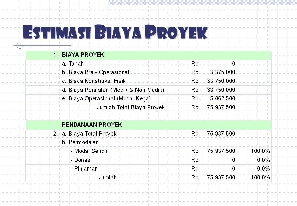 Estimasi Biaya Proyek