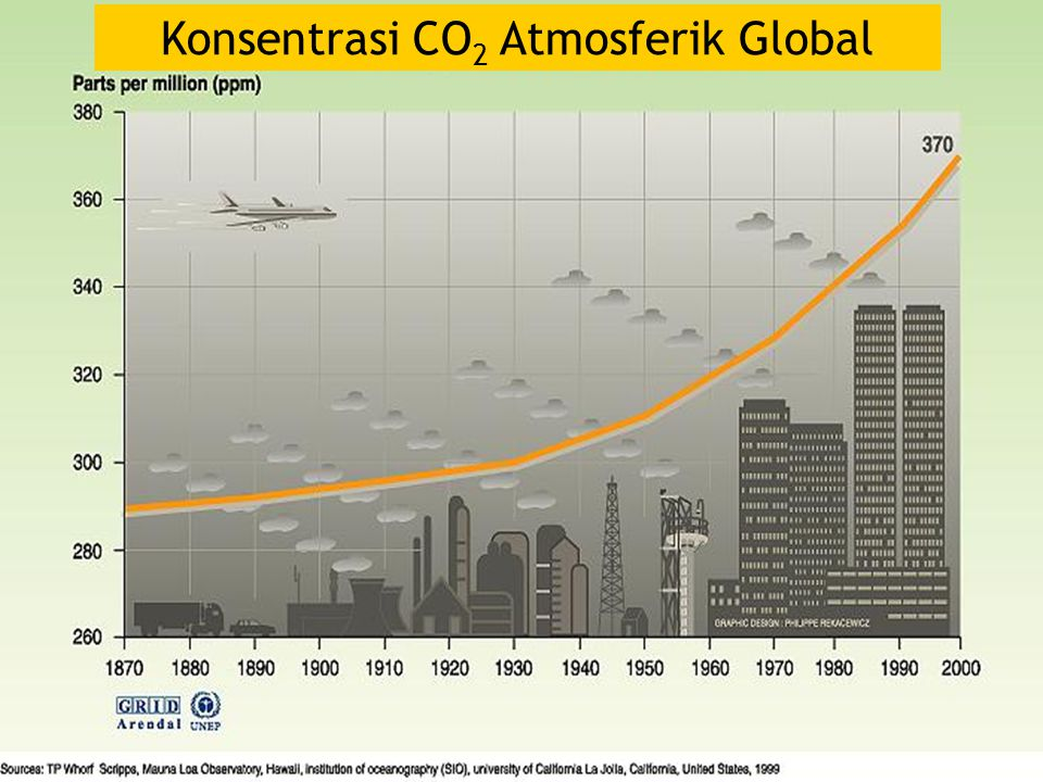 Konsentrasi CO2 Atmosferik Global