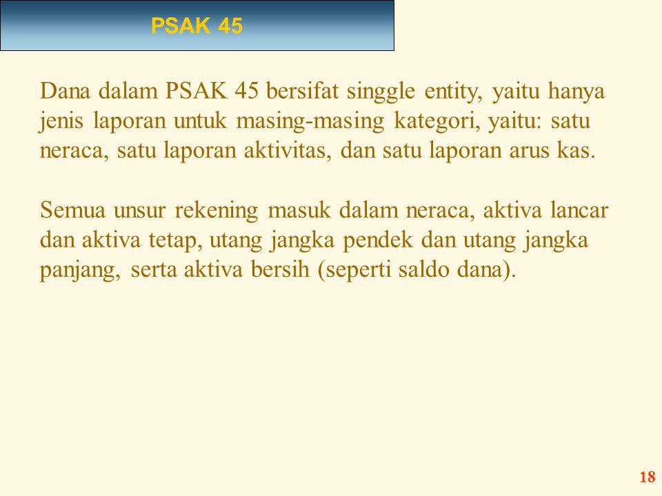 PSAK 45
