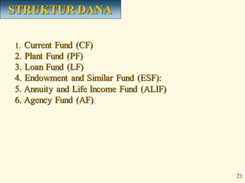 STRUKTUR DANA Plant Fund (PF) Loan Fund (LF)