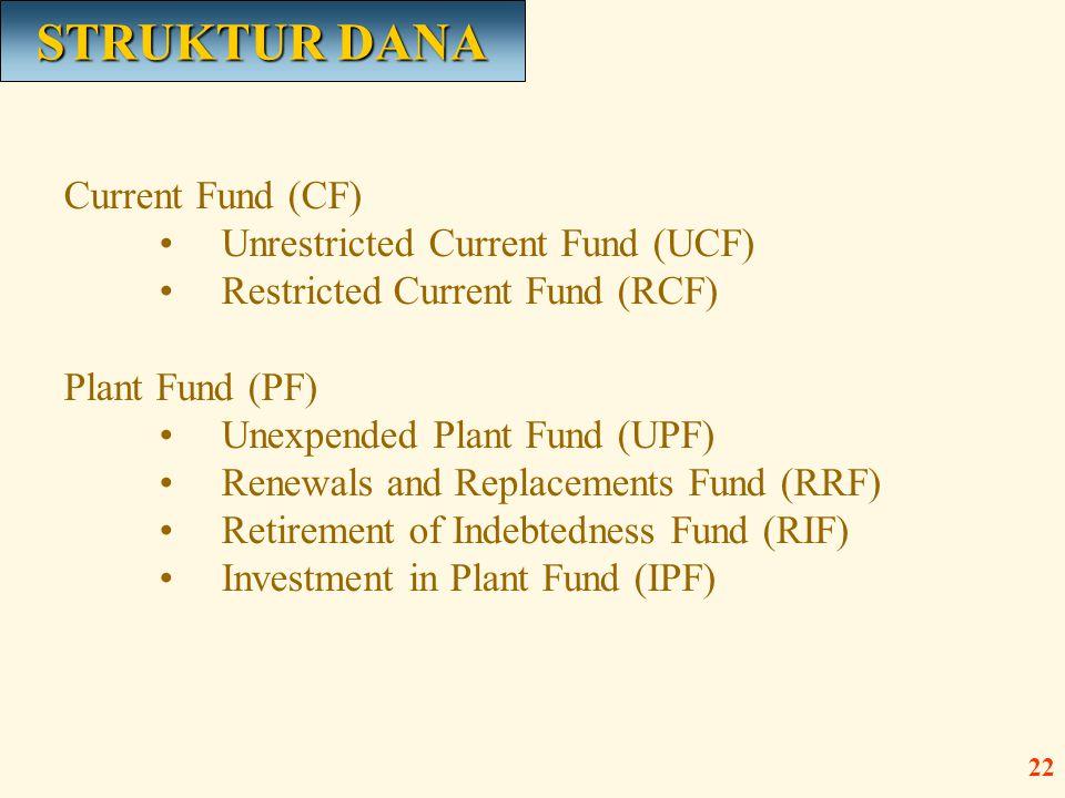 STRUKTUR DANA Current Fund (CF) Unrestricted Current Fund (UCF)