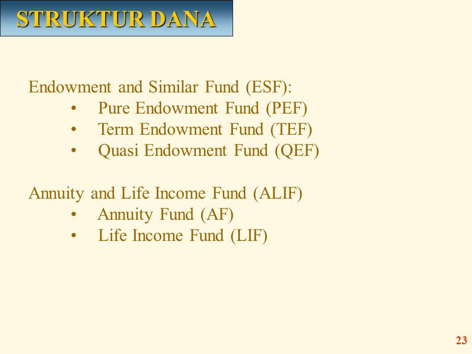 STRUKTUR DANA Endowment and Similar Fund (ESF):