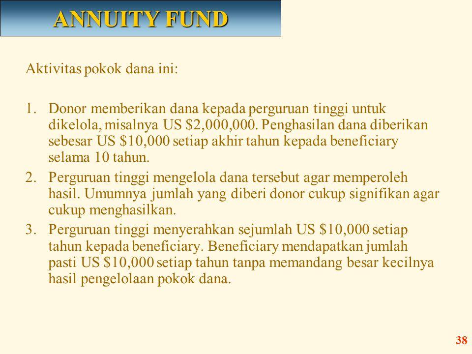 ANNUITY FUND Aktivitas pokok dana ini: