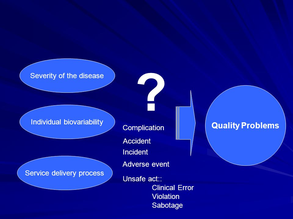 Quality Problems Severity of the disease Individual biovariability