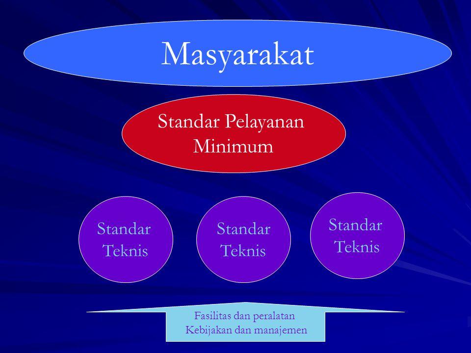 Masyarakat Standar Pelayanan Minimum Standar Teknis Standar Teknis