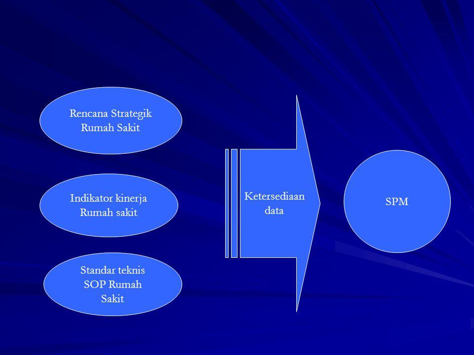 Rencana Strategik Rumah Sakit. Ketersediaan. data. SPM. Indikator kinerja. Rumah sakit. Standar teknis.