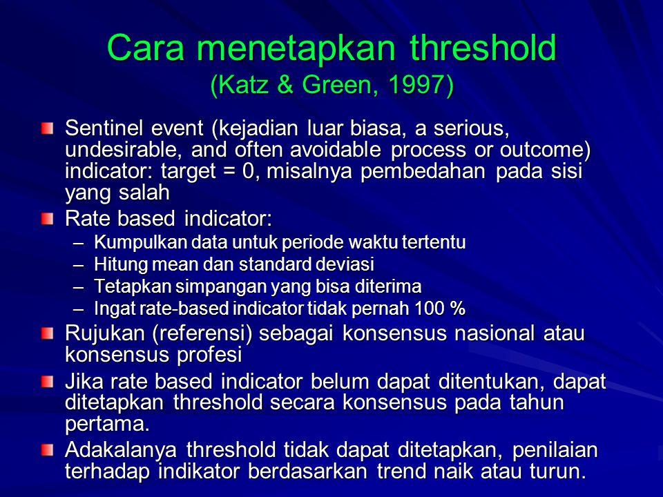 Cara menetapkan threshold (Katz & Green, 1997)