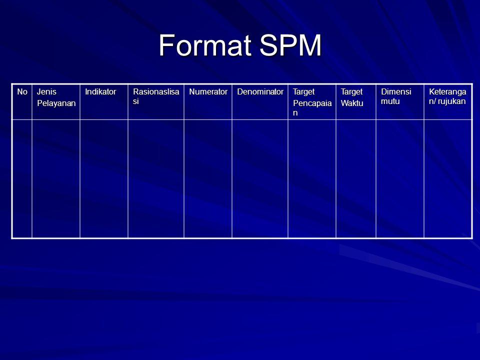 Format SPM No Jenis Pelayanan Indikator Rasionaslisasi Numerator