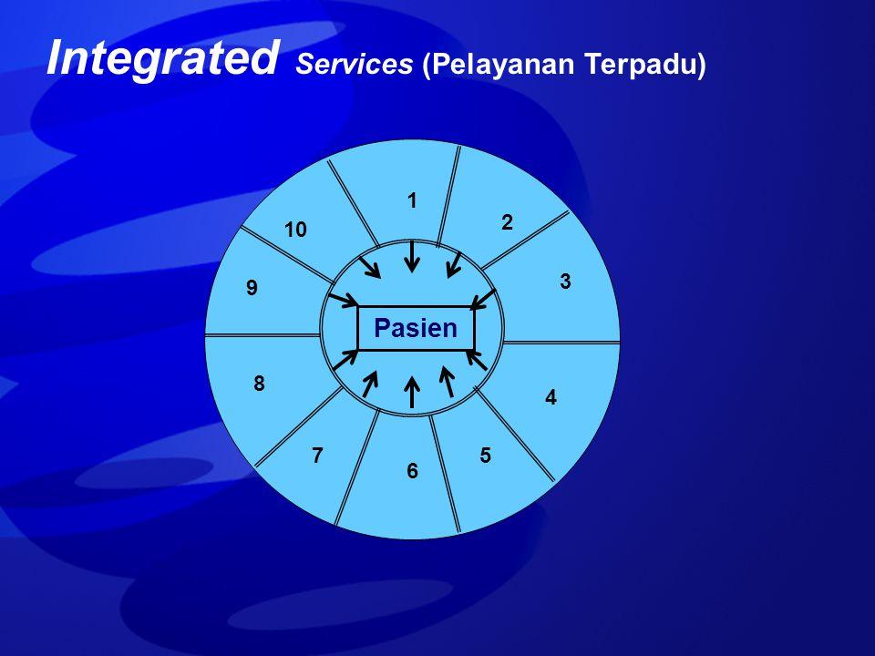 Integrated Services (Pelayanan Terpadu)