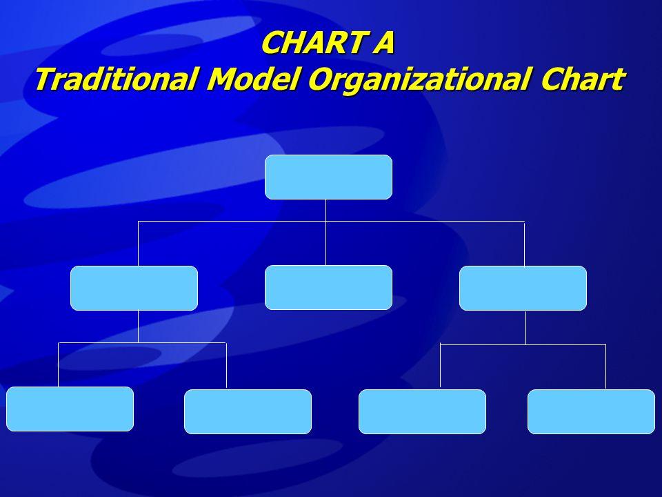 CHART A Traditional Model Organizational Chart