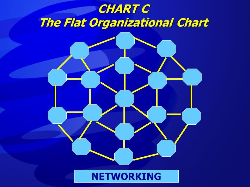 CHART C The Flat Organizational Chart