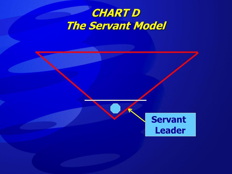 CHART D The Servant Model