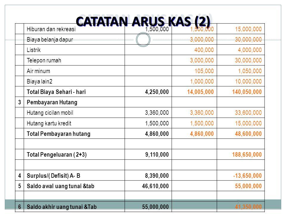 CATATAN ARUS KAS (2) Hiburan dan rekreasi 1,500,000 15,000,000