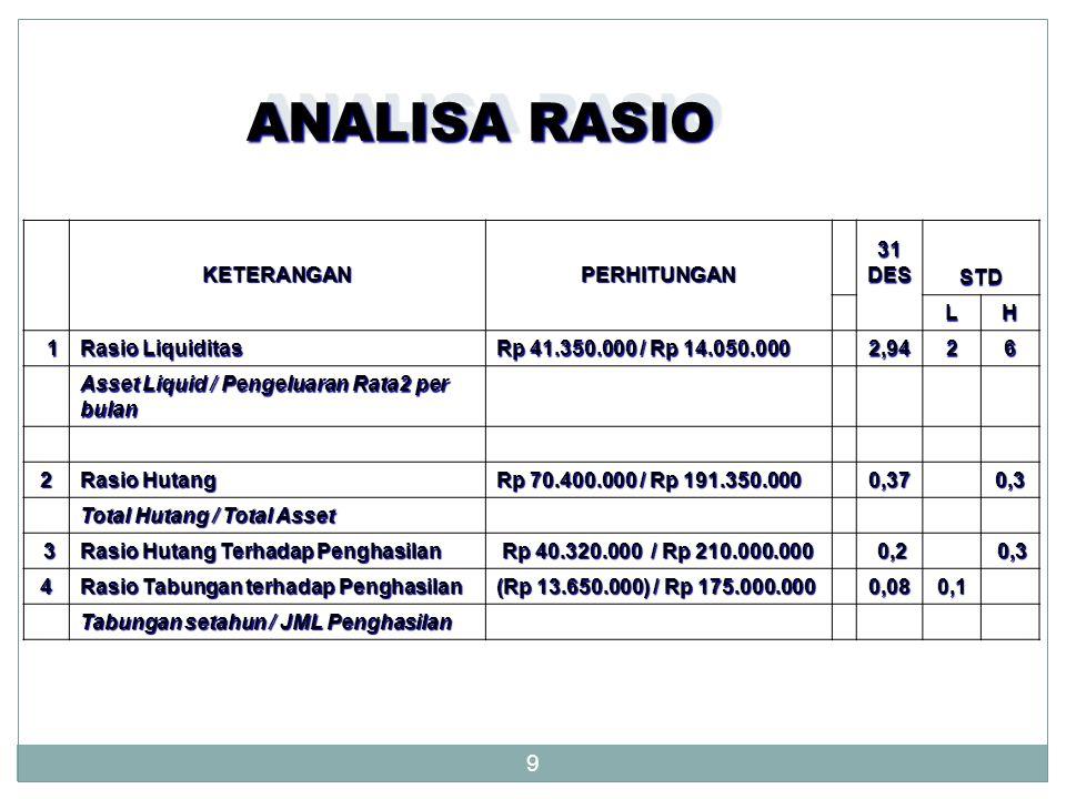 ANALISA RASIO KETERANGAN PERHITUNGAN 31 DES STD L H 1 Rasio Liquiditas