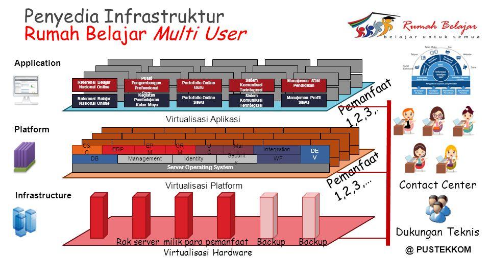 Penyedia Infrastruktur Rumah Belajar Multi User