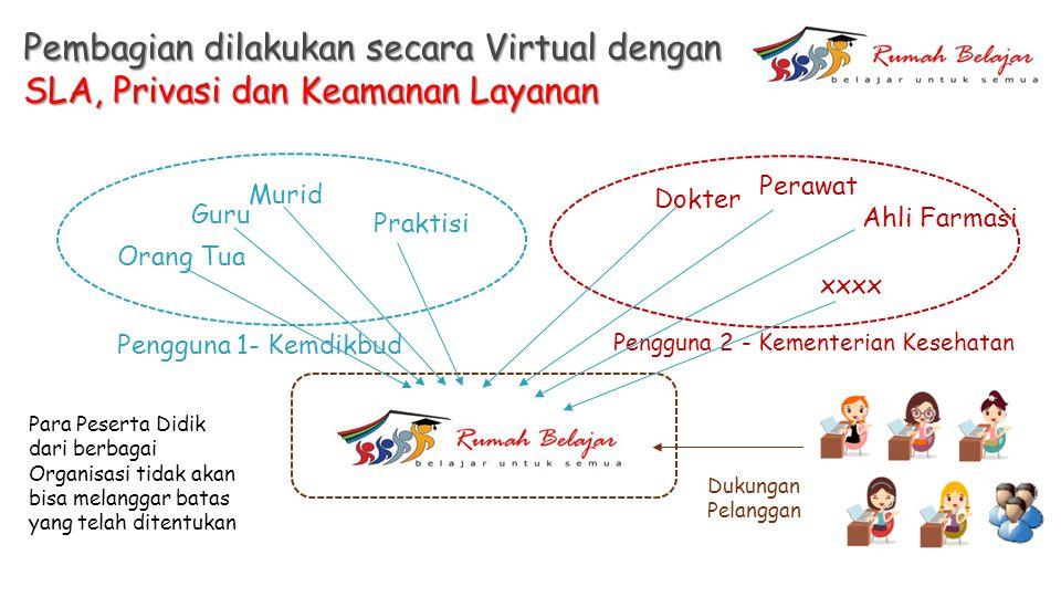 Pembagian dilakukan secara Virtual dengan SLA, Privasi dan Keamanan Layanan