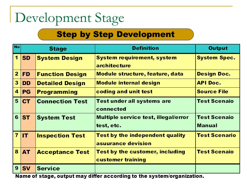 Step by Step Development