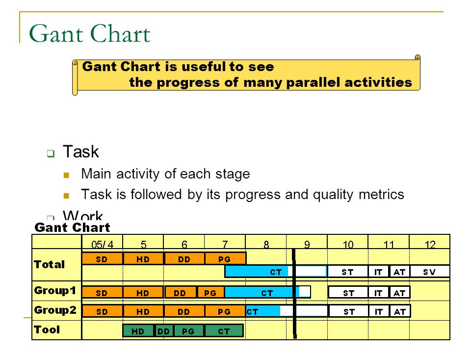 Gant Chart Task Work Mile Stone Main activity of each stage
