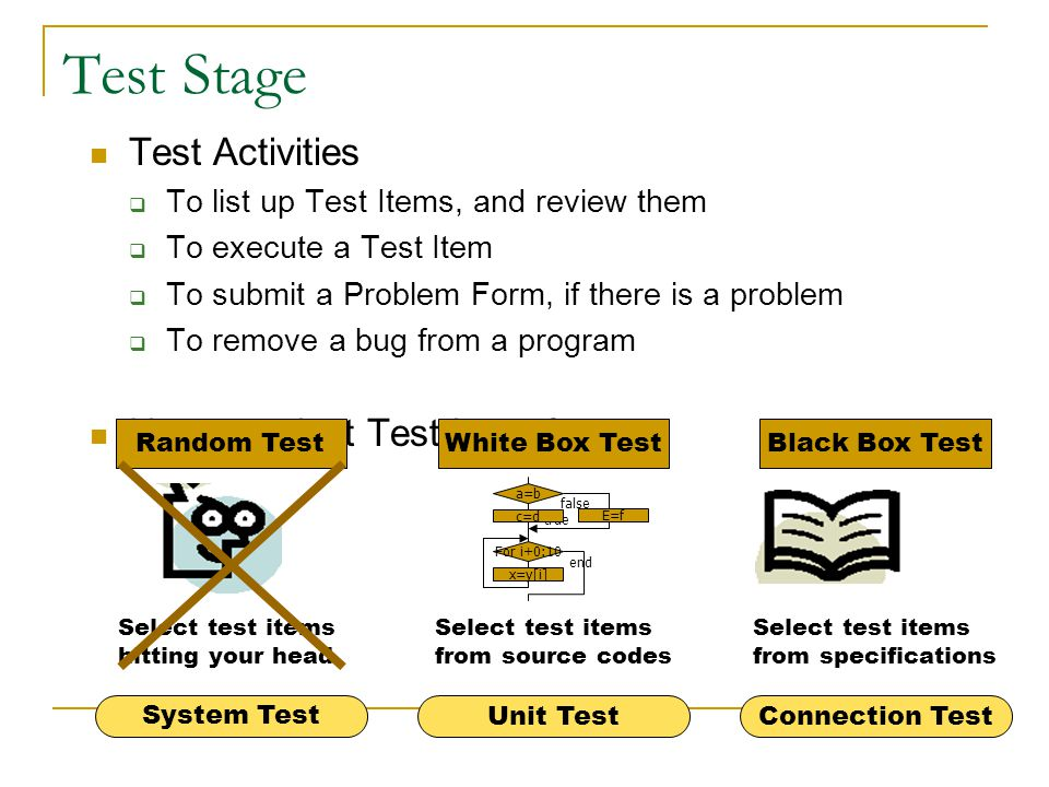 Test Stage Test Activities How to select Test Items