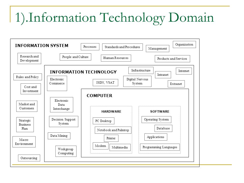 1).Information Technology Domain