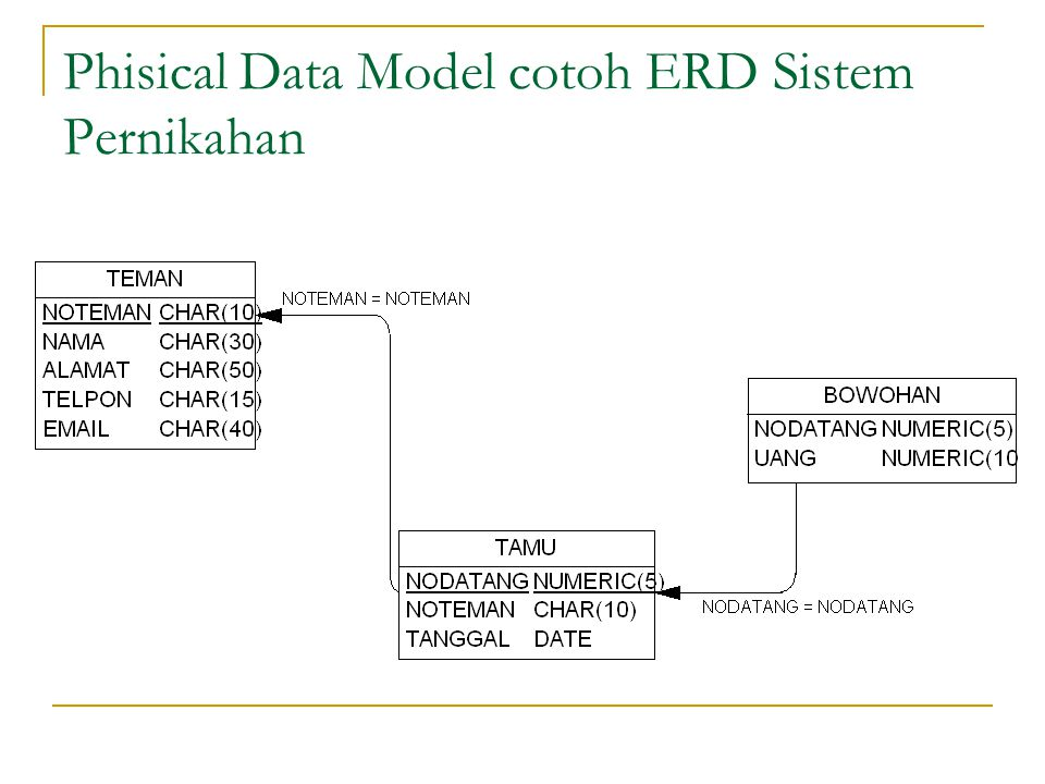 Phisical Data Model cotoh ERD Sistem Pernikahan