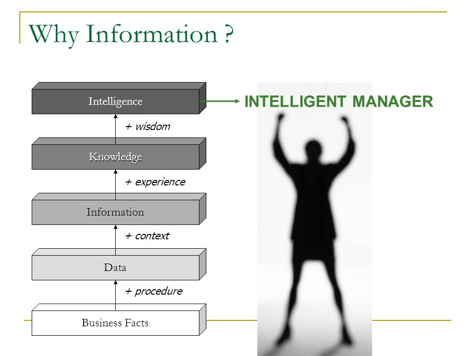 Why Information INTELLIGENT MANAGER Intelligence Knowledge