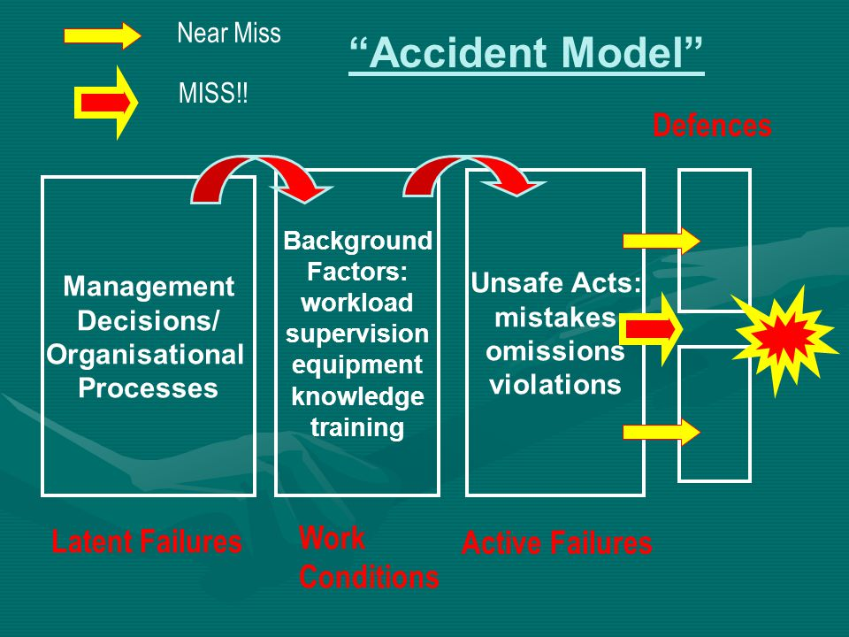 Accident Model Defences Work Latent Failures Active Failures