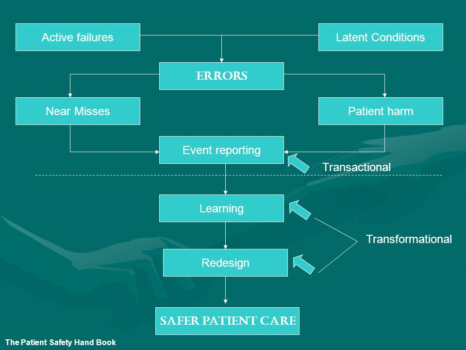 Errors Safer patient care