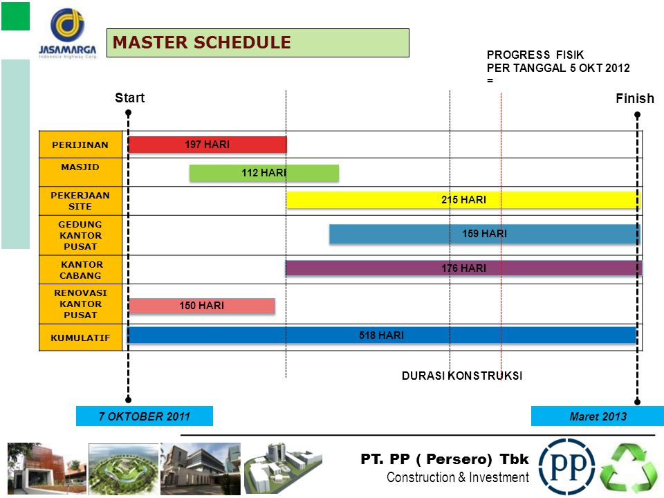 MASTER SCHEDULE Start Finish PROGRESS FISIK PER TANGGAL 5 OKT 2012 =