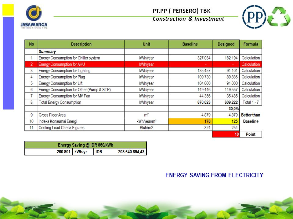 PT.PP ( PERSERO) TBK Construction & Investment ENERGY SAVING FROM ELECTRICITY
