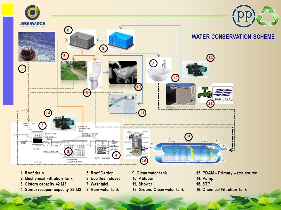 WATER CONSERVATION SCHEME