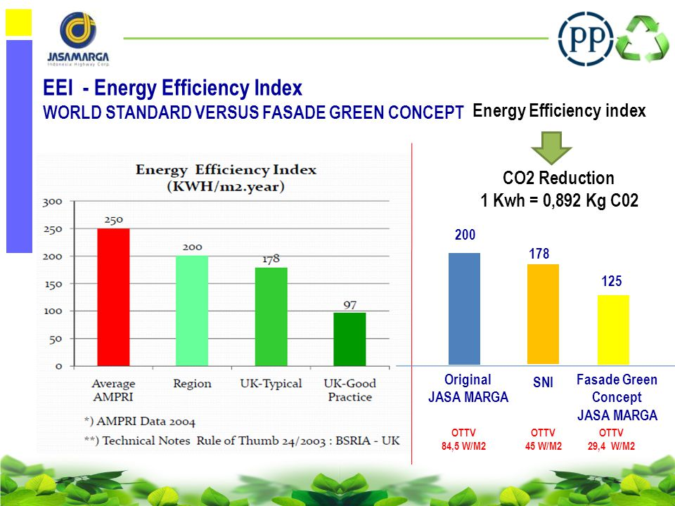 Energy Efficiency index