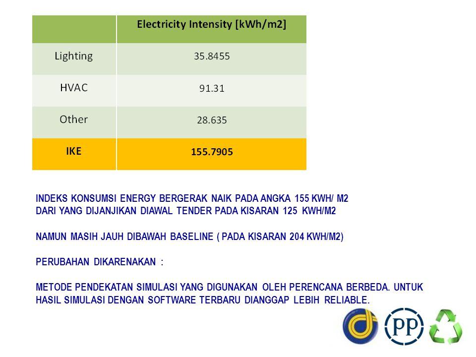 INDEKS KONSUMSI ENERGY BERGERAK NAIK PADA ANGKA 155 KWH/ M2