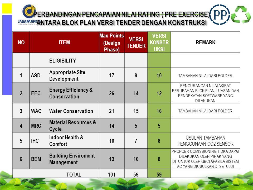PERBANDINGAN PENCAPAIAN NILAI RATING ( PRE EXERCISE)