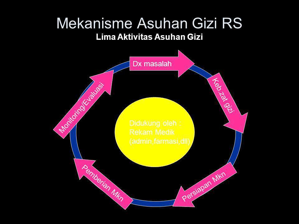 Mekanisme Asuhan Gizi RS Lima Aktivitas Asuhan Gizi