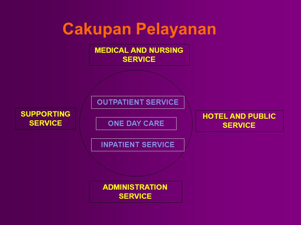 Cakupan Pelayanan MEDICAL AND NURSING SERVICE OUTPATIENT SERVICE