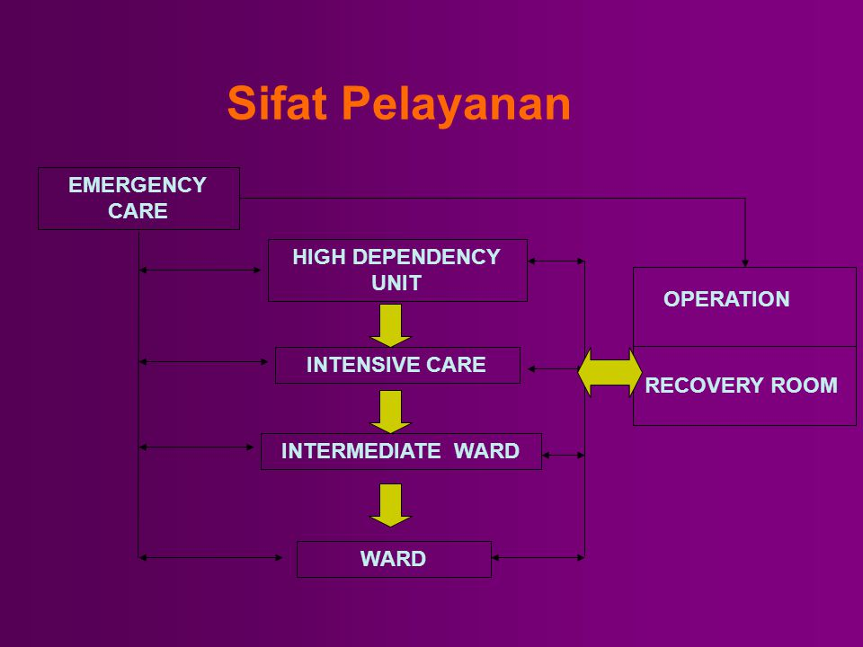Sifat Pelayanan EMERGENCY CARE HIGH DEPENDENCY UNIT OPERATION